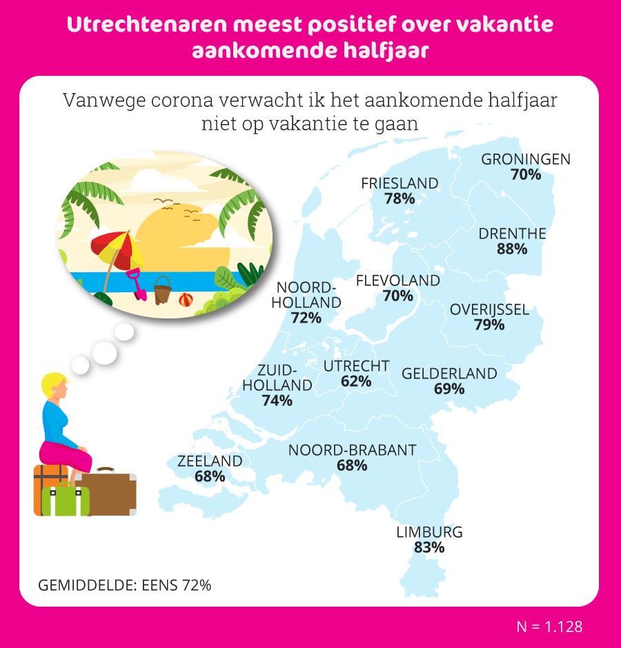 Acht op tien Nederlanders vindt vakantie in buitenland komende halfjaar onverantwoord